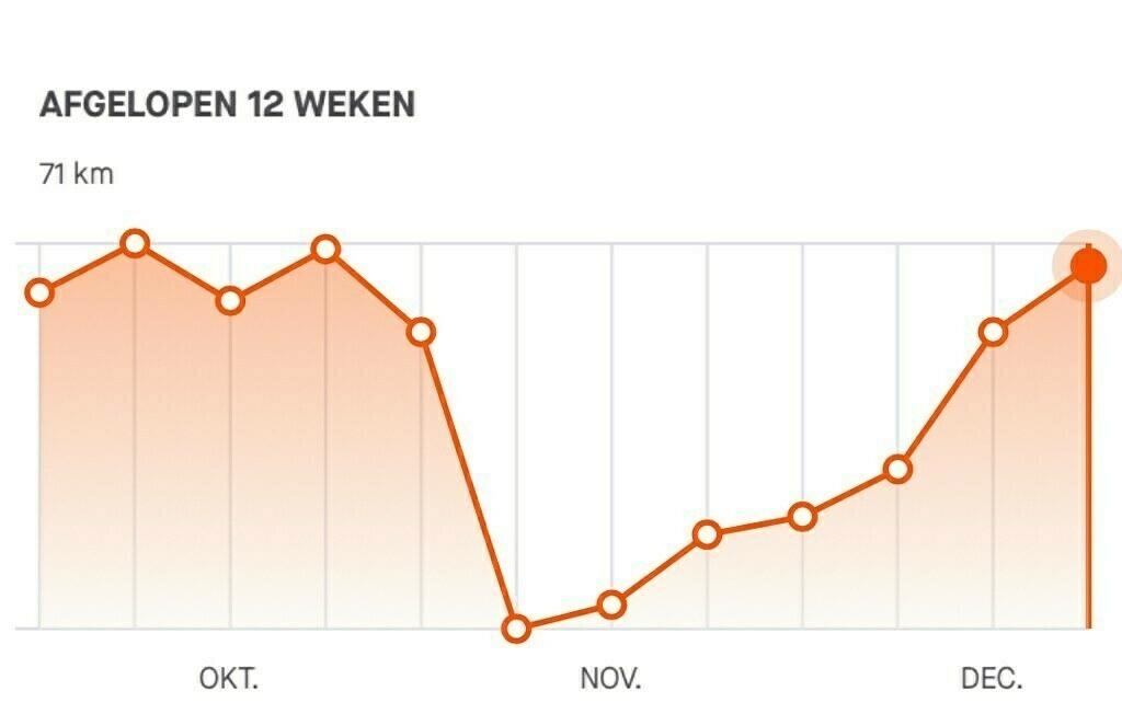 Hardlopen in de afgelopen twaalf weken.